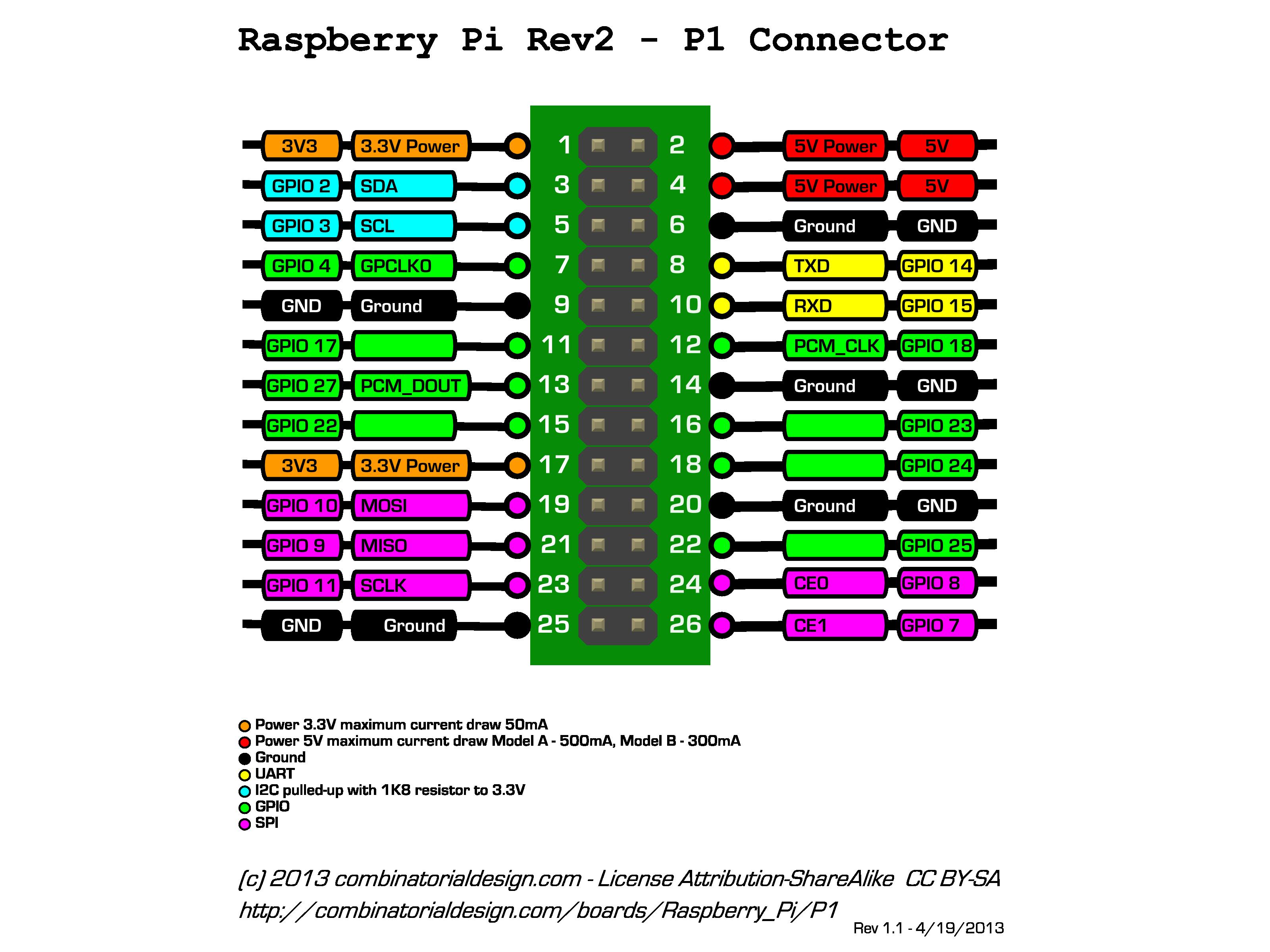 Maths 2014 Wiringpi License Ca Se Complique La Patte Physique No22 Est Appele Gpio25 Mais Elle Nomme Aussi Gpio 6